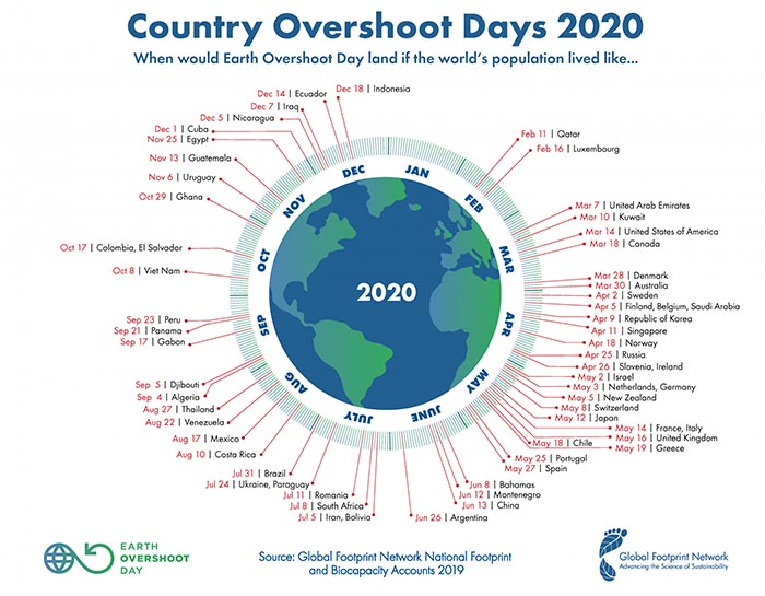 Earth Overshoot Day – Emptying the Cupboard